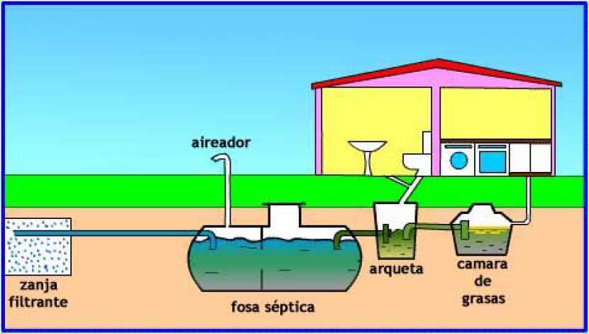 Esquema del diseño de un pozo séptico residencial, donde se tiene trampa de grasas, tanque séptico y campo de infiltración.