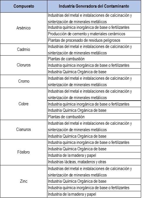 Principales Contaminantes Industriales presentes en las aguas residuales.